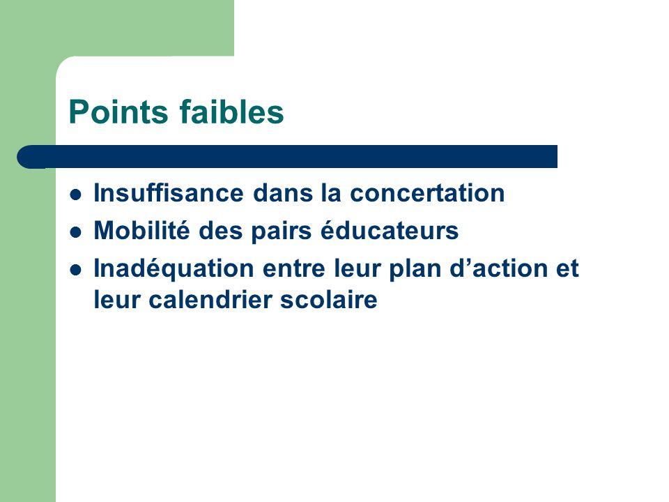 Points faibles Insuffisance dans la concertation Mobilité des pairs éducateurs Inadéquation entre leur plan daction et leur calendrier scolaire