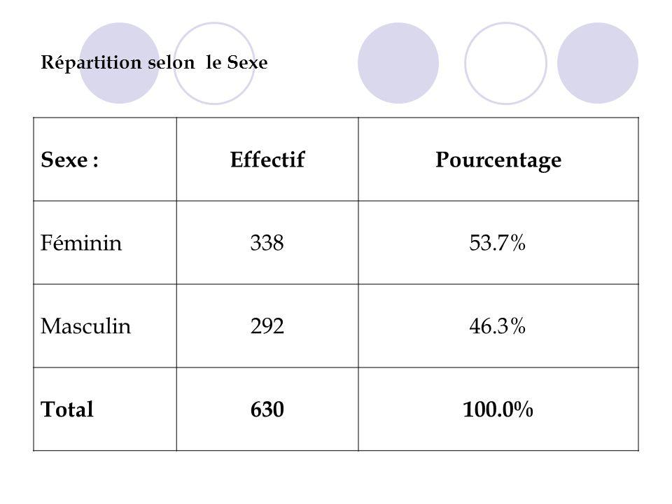 Répartition selon le Sexe Sexe :EffectifPourcentage Féminin33853.7% Masculin29246.3% Total630100.0%