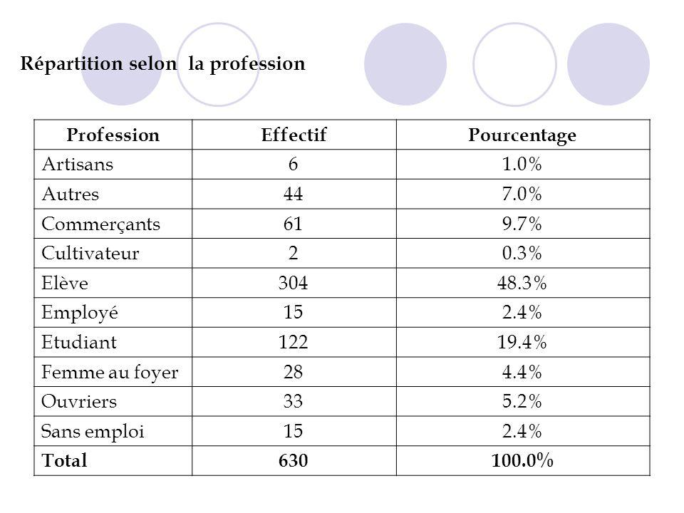 Répartition selon la profession ProfessionEffectifPourcentage Artisans61.0% Autres447.0% Commerçants619.7% Cultivateur20.3% Elève30448.3% Employé152.4% Etudiant12219.4% Femme au foyer284.4% Ouvriers335.2% Sans emploi152.4% Total630100.0%
