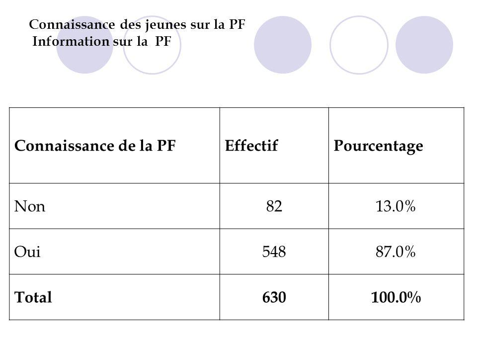 Connaissance des jeunes sur la PF Information sur la PF Connaissance de la PFEffectifPourcentage Non8213.0% Oui54887.0% Total630100.0%