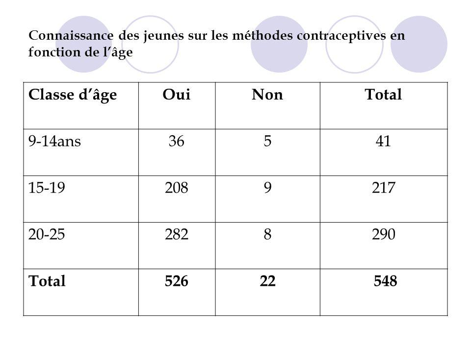 Connaissance des jeunes sur les méthodes contraceptives en fonction de lâge Classe dâgeOuiNonTotal 9-14ans36541 15-192089217 20-252828290 Total52622 548