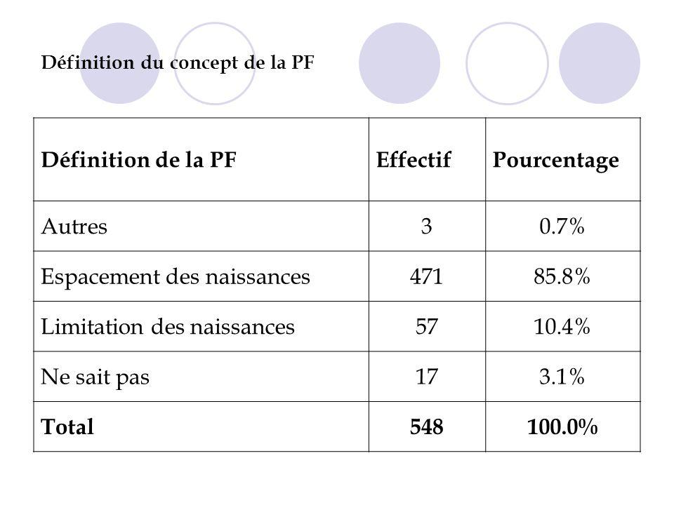Définition du concept de la PF Définition de la PFEffectifPourcentage Autres30.7% Espacement des naissances47185.8% Limitation des naissances5710.4% Ne sait pas173.1% Total548100.0%