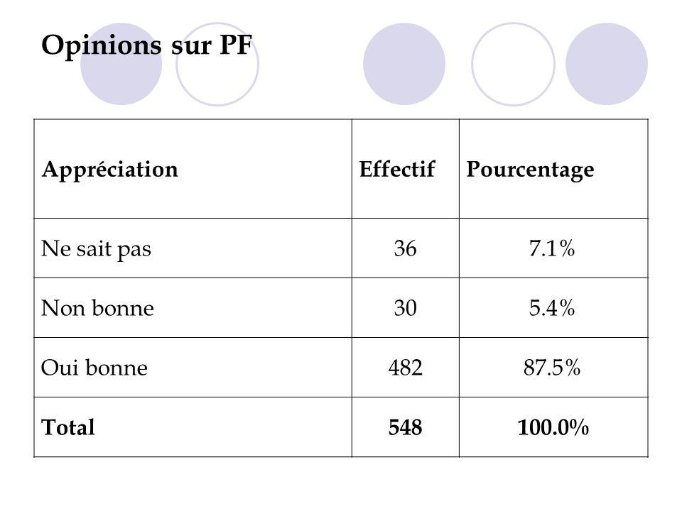 Opinions sur PF AppréciationEffectifPourcentage Ne sait pas367.1% Non bonne305.4% Oui bonne48287.5% Total548100.0%