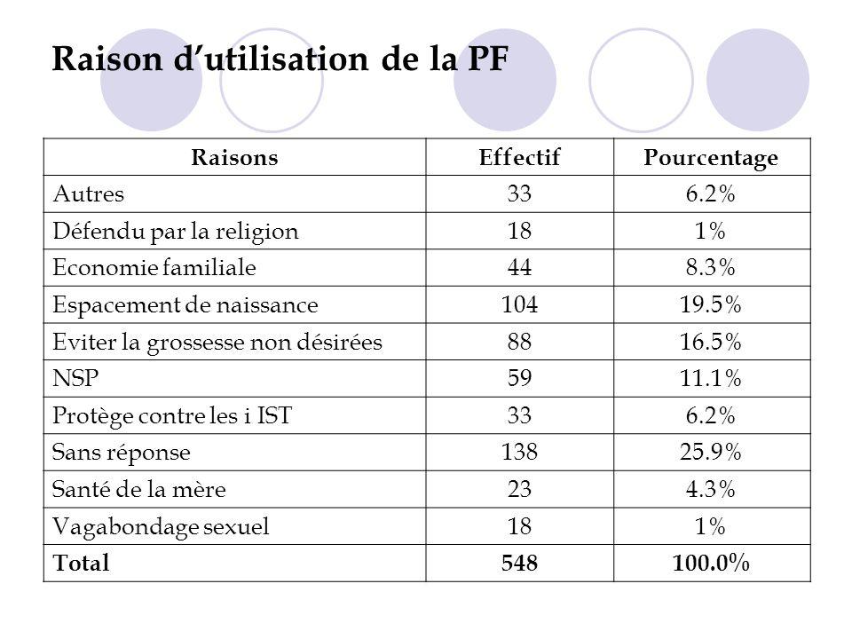 Raison dutilisation de la PF RaisonsEffectifPourcentage Autres336.2% Défendu par la religion181% Economie familiale448.3% Espacement de naissance10419.5% Eviter la grossesse non désirées8816.5% NSP5911.1% Protège contre les i IST336.2% Sans réponse13825.9% Santé de la mère234.3% Vagabondage sexuel181% Total548100.0%