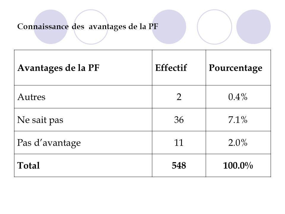 Connaissance des avantages de la PF Avantages de la PFEffectifPourcentage Autres20.4% Ne sait pas367.1% Pas davantage112.0% Total548100.0%