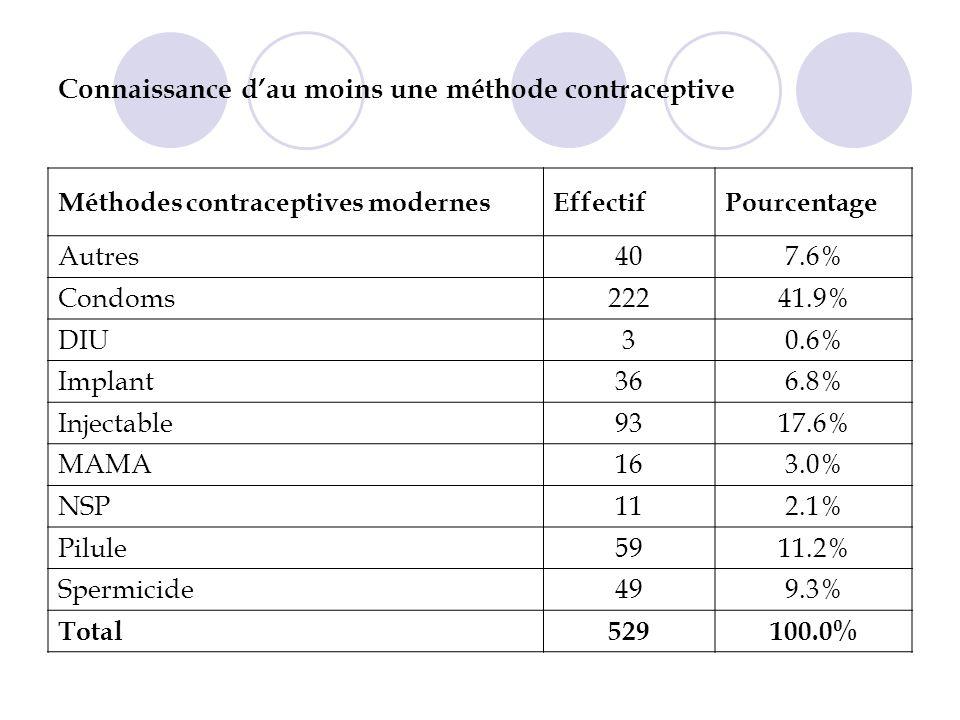 Connaissance dau moins une méthode contraceptive Méthodes contraceptives modernesEffectifPourcentage Autres407.6% Condoms22241.9% DIU30.6% Implant366.8% Injectable9317.6% MAMA163.0% NSP112.1% Pilule5911.2% Spermicide499.3% Total529100.0%