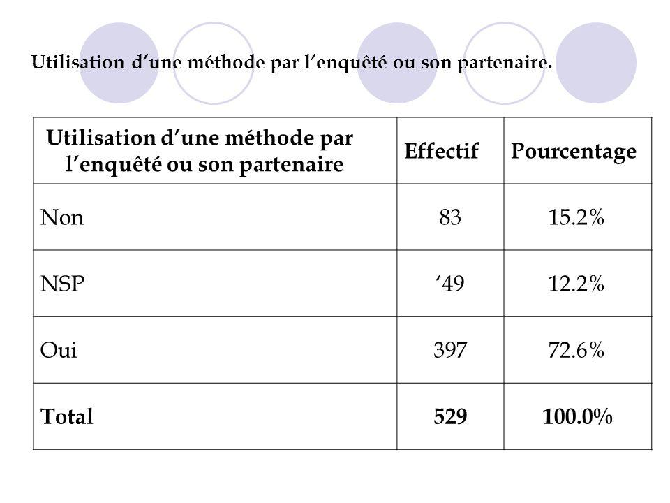 Utilisation dune méthode par lenquêté ou son partenaire. Utilisation dune méthode par lenquêté ou son partenaire EffectifPourcentage Non8315.2% NSP491