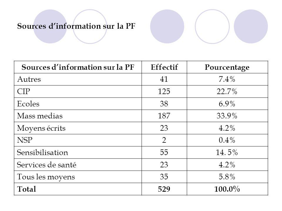 Sources dinformation sur la PF EffectifPourcentage Autres417.4% CIP12522.7% Ecoles386.9% Mass medias18733.9% Moyens écrits234.2% NSP20.4% Sensibilisation5514.
