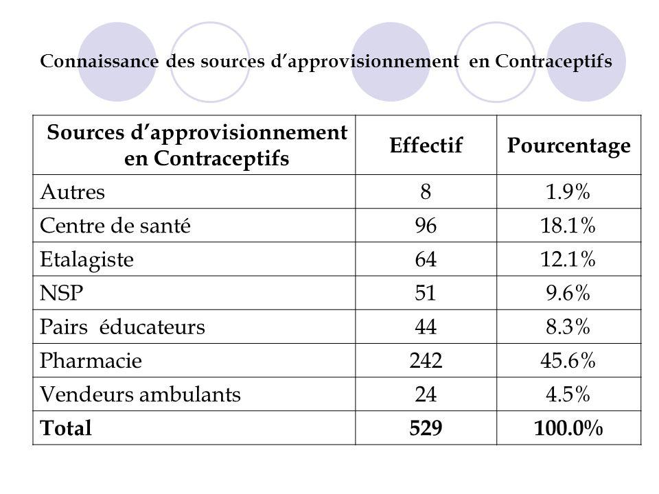 Connaissance des sources dapprovisionnement en Contraceptifs Sources dapprovisionnement en Contraceptifs EffectifPourcentage Autres81.9% Centre de santé9618.1% Etalagiste6412.1% NSP519.6% Pairs éducateurs448.3% Pharmacie24245.6% Vendeurs ambulants244.5% Total529100.0%