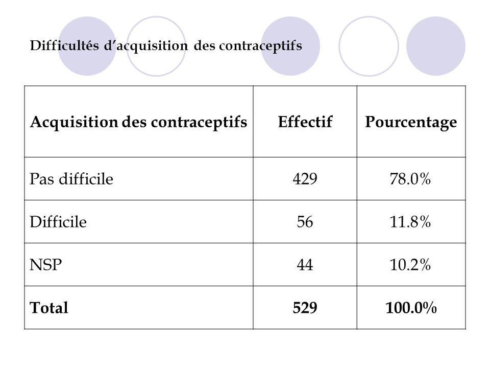Difficultés dacquisition des contraceptifs Acquisition des contraceptifsEffectifPourcentage Pas difficile42978.0% Difficile5611.8% NSP4410.2% Total529