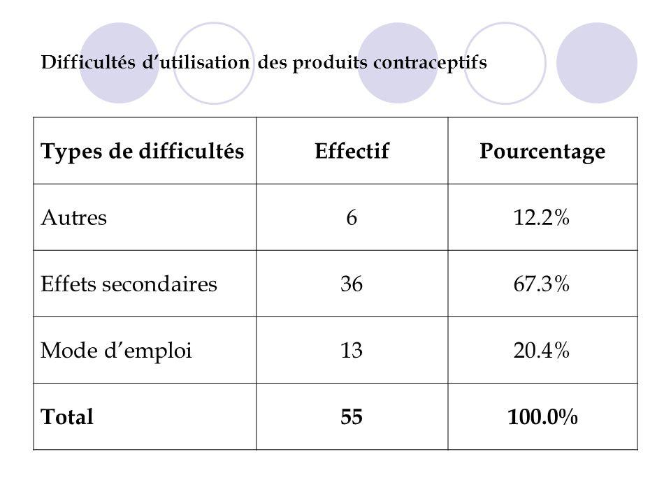 Difficultés dutilisation des produits contraceptifs Types de difficultésEffectifPourcentage Autres612.2% Effets secondaires3667.3% Mode demploi1320.4% Total55100.0%