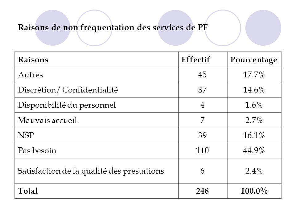 Raisons de non fréquentation des services de PF RaisonsEffectifPourcentage Autres4517.7% Discrétion/ Confidentialité3714.6% Disponibilité du personnel41.6% Mauvais accueil72.7% NSP3916.1% Pas besoin11044.9% Satisfaction de la qualité des prestations62.4% Total248100.0%
