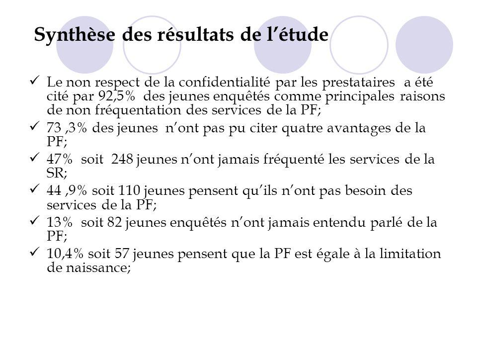 Synthèse des résultats de létude Le non respect de la confidentialité par les prestataires a été cité par 92,5% des jeunes enquêtés comme principales