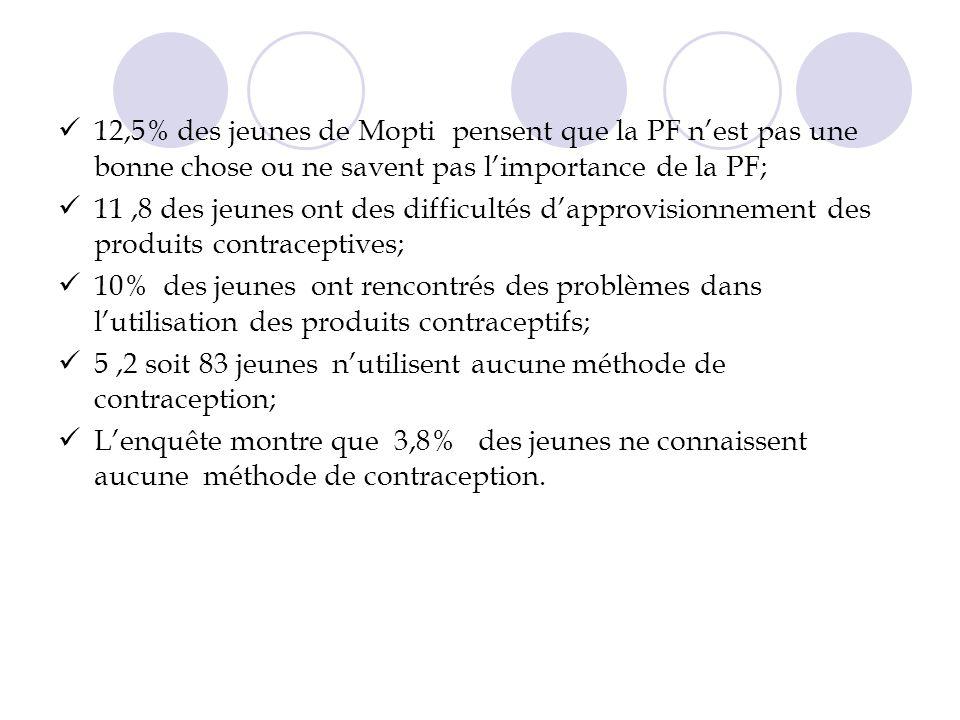 12,5% des jeunes de Mopti pensent que la PF nest pas une bonne chose ou ne savent pas limportance de la PF; 11,8 des jeunes ont des difficultés dapprovisionnement des produits contraceptives; 10% des jeunes ont rencontrés des problèmes dans lutilisation des produits contraceptifs; 5,2 soit 83 jeunes nutilisent aucune méthode de contraception; Lenquête montre que 3,8% des jeunes ne connaissent aucune méthode de contraception.