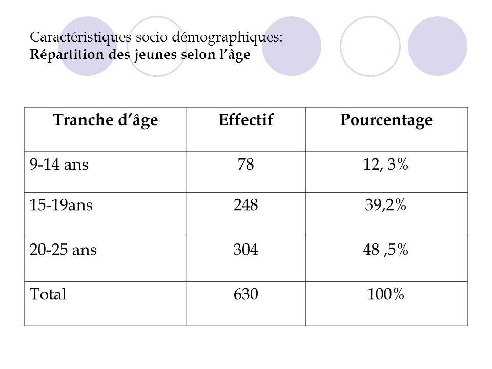 Caractéristiques socio démographiques: Répartition des jeunes selon lâge Tranche dâgeEffectifPourcentage 9-14 ans7812, 3% 15-19ans24839,2% 20-25 ans30448,5% Total630100%