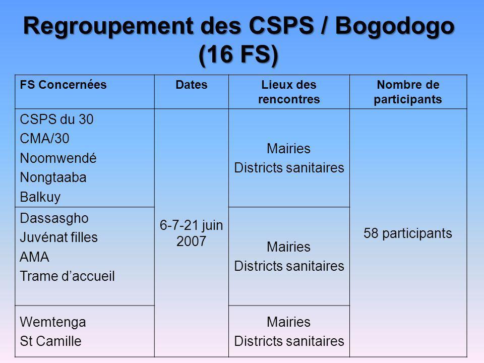 Regroupement des CSPS / Bogodogo (16 FS) FS ConcernéesDatesLieux des rencontres Nombre de participants CSPS du 30 CMA/30 Noomwendé Nongtaaba Balkuy 6-