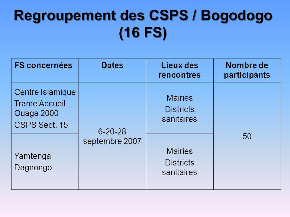 Regroupement des CSPS / Bogodogo (16 FS) FS concernéesDatesLieux des rencontres Nombre de participants Centre Islamique Trame Accueil Ouaga 2000 CSPS