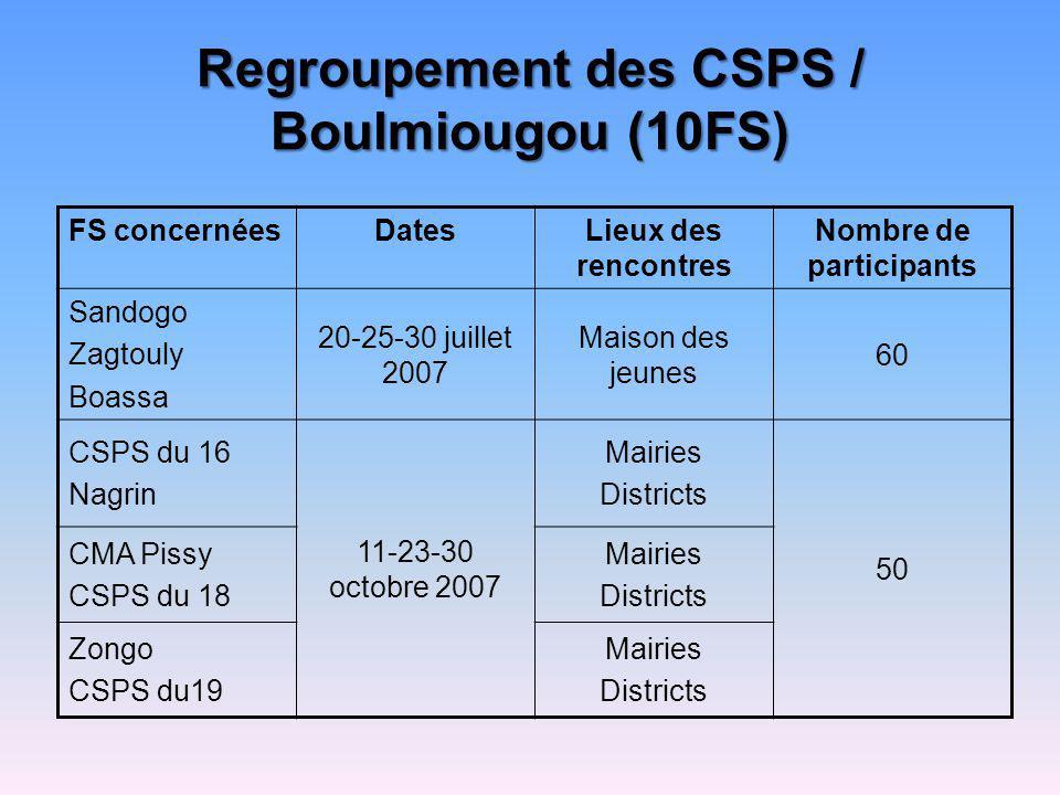 Regroupement des CSPS / Boulmiougou (10FS) FS concernéesDatesLieux des rencontres Nombre de participants Sandogo Zagtouly Boassa 20-25-30 juillet 2007