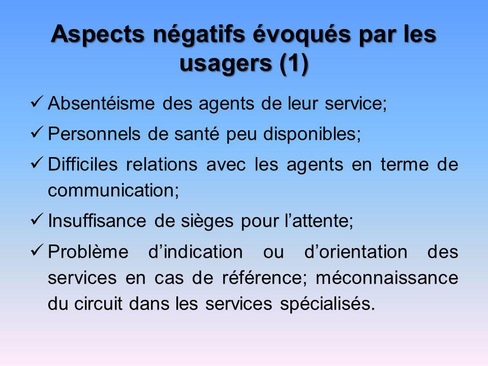 Aspects négatifs évoqués par les usagers (1) Absentéisme des agents de leur service; Personnels de santé peu disponibles; Difficiles relations avec le