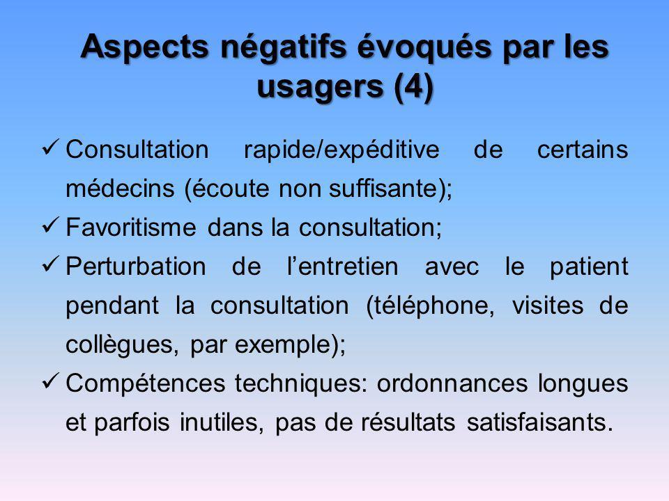 Aspects négatifs évoqués par les usagers (4) Consultation rapide/expéditive de certains médecins (écoute non suffisante); Favoritisme dans la consulta