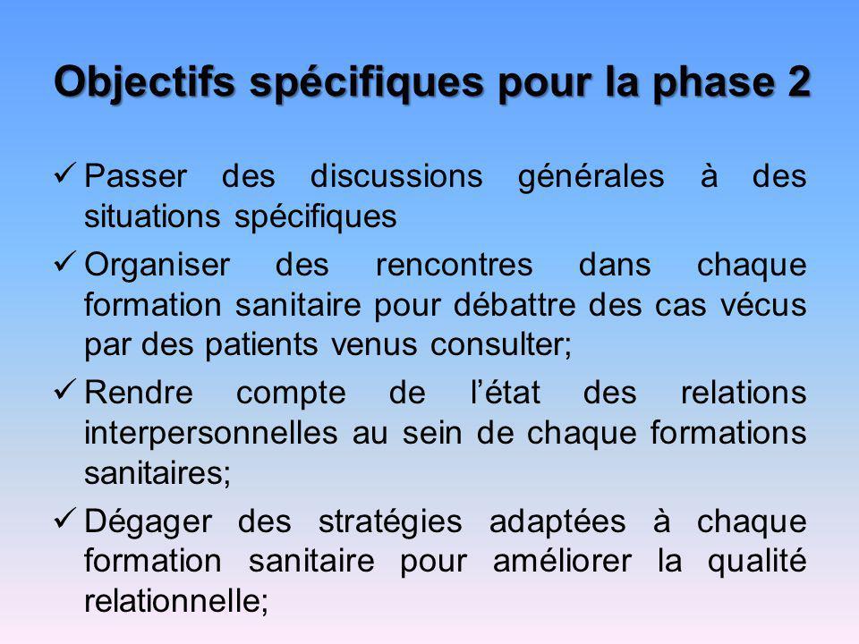 Objectifs spécifiques pour la phase 2 Passer des discussions générales à des situations spécifiques Organiser des rencontres dans chaque formation san
