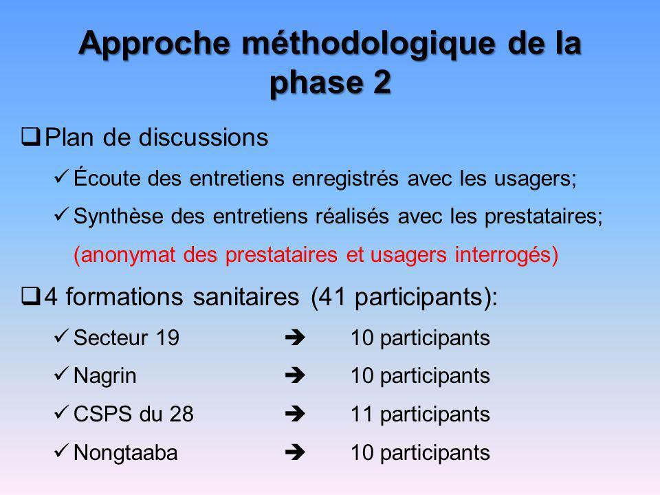 Approche méthodologique de la phase 2 Plan de discussions Écoute des entretiens enregistrés avec les usagers; Synthèse des entretiens réalisés avec le