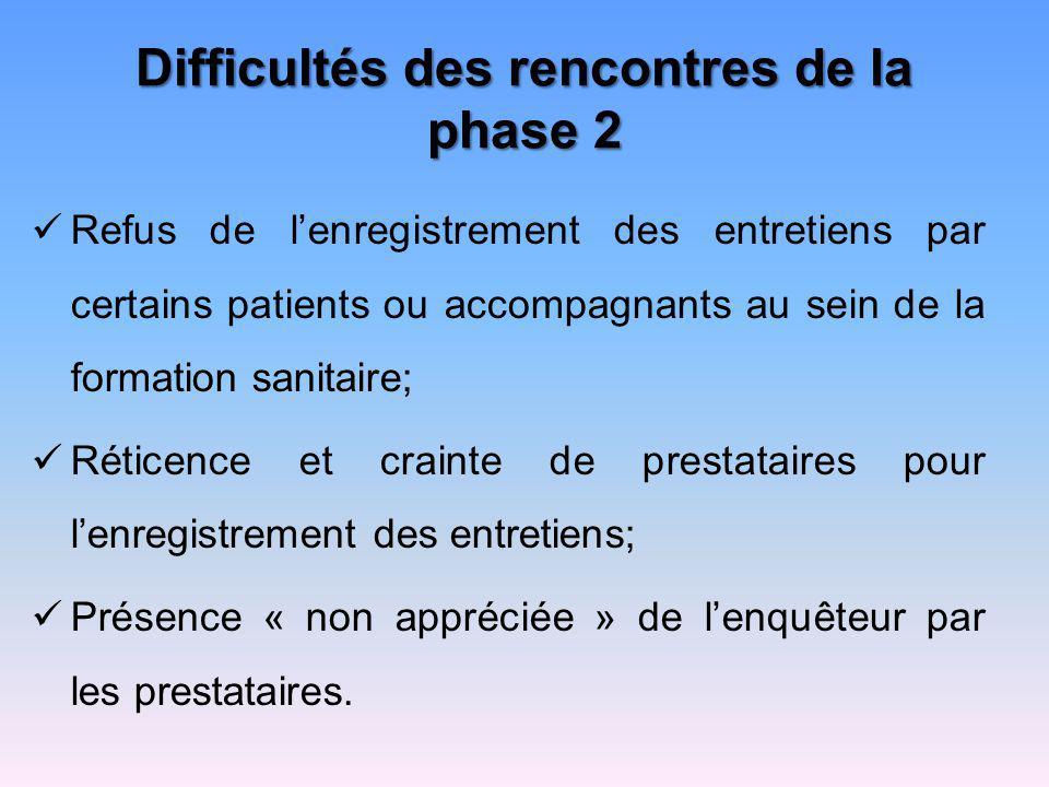 Difficultés des rencontres de la phase 2 Refus de lenregistrement des entretiens par certains patients ou accompagnants au sein de la formation sanita