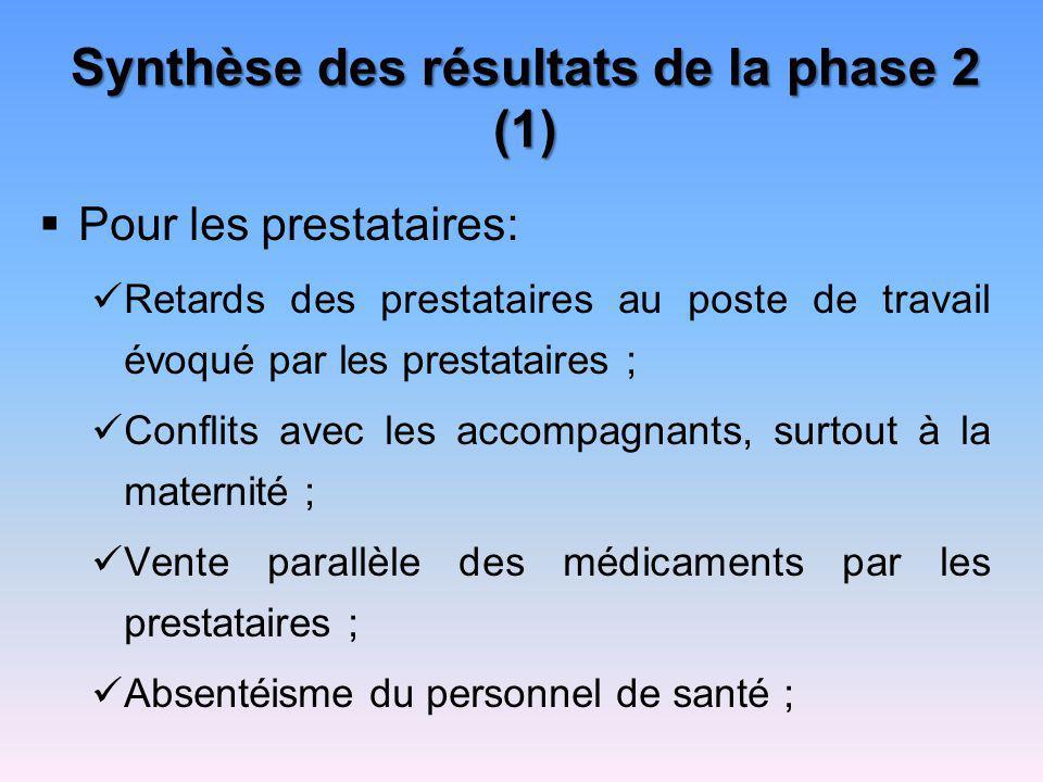 Synthèse des résultats de la phase 2 (1) Pour les prestataires: Retards des prestataires au poste de travail évoqué par les prestataires ; Conflits av