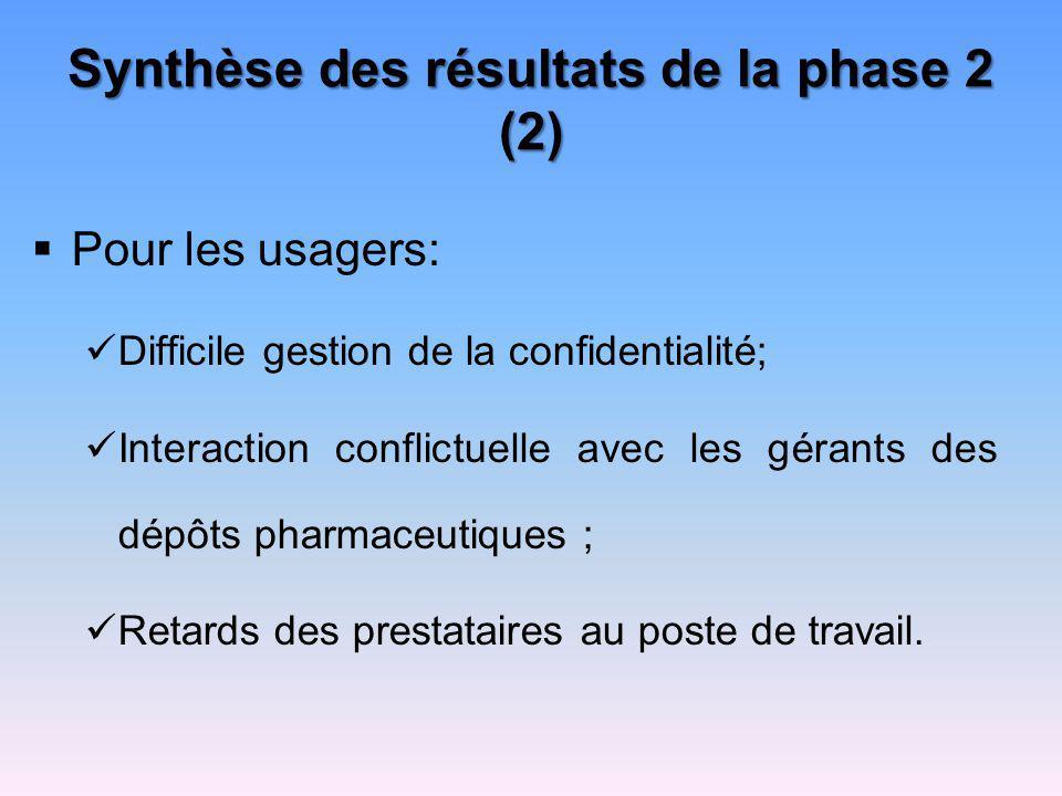 Synthèse des résultats de la phase 2 (2) Pour les usagers: Difficile gestion de la confidentialité; Interaction conflictuelle avec les gérants des dép