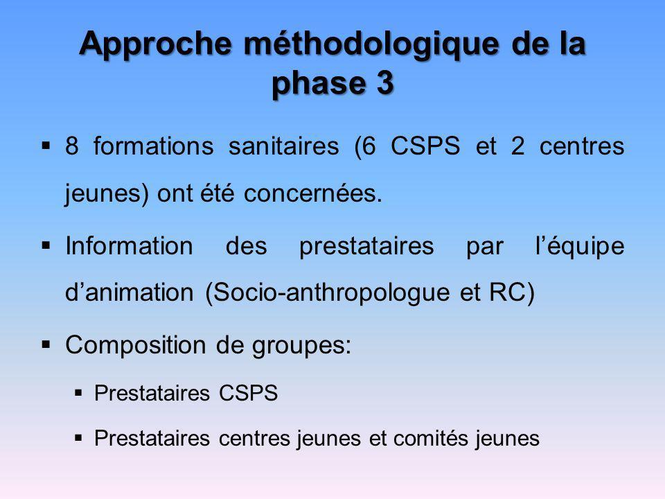 Approche méthodologique de la phase 3 8 formations sanitaires (6 CSPS et 2 centres jeunes) ont été concernées. Information des prestataires par léquip