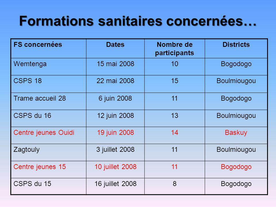 Formations sanitaires concernées… FS concernéesDatesNombre de participants Districts Wemtenga15 mai 200810Bogodogo CSPS 1822 mai 200815Boulmiougou Tra