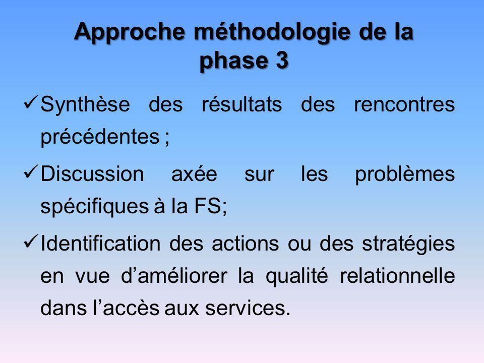 Approche méthodologie de la phase 3 Synthèse des résultats des rencontres précédentes ; Discussion axée sur les problèmes spécifiques à la FS; Identif