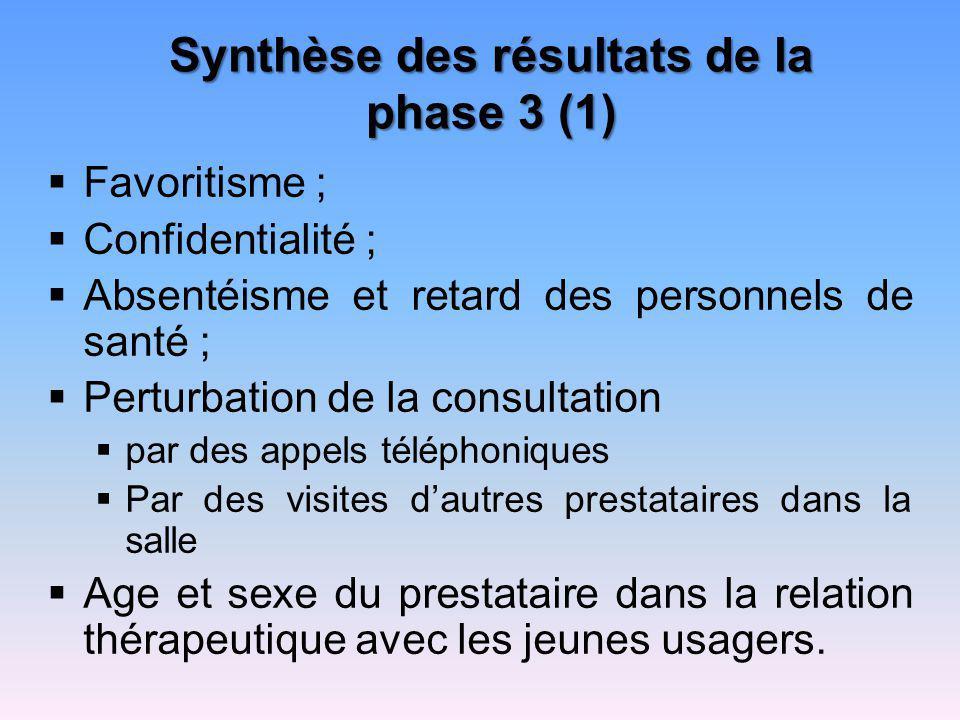 Synthèse des résultats de la phase 3 (1) Favoritisme ; Confidentialité ; Absentéisme et retard des personnels de santé ; Perturbation de la consultati