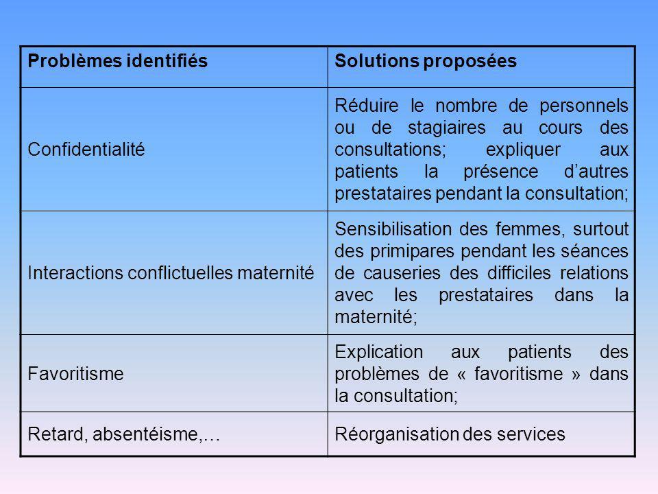 Problèmes identifiésSolutions proposées Confidentialité Réduire le nombre de personnels ou de stagiaires au cours des consultations; expliquer aux pat