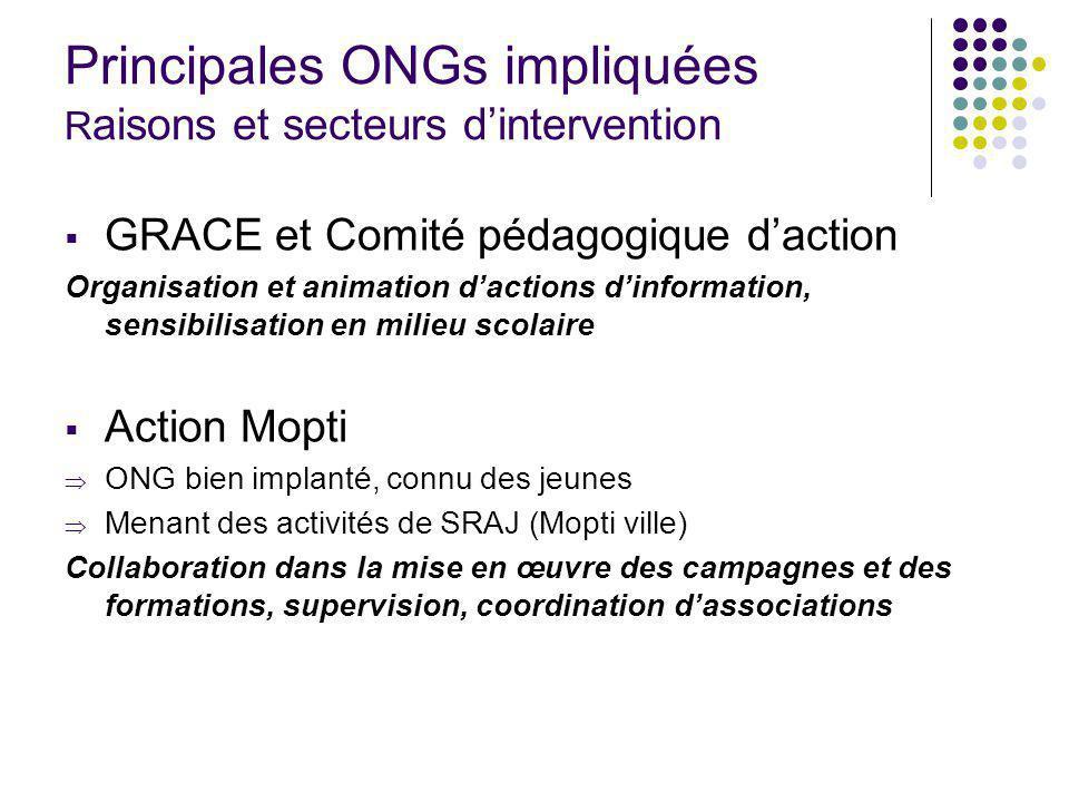 Principales ONGs impliquées R aisons et secteurs dintervention GRACE et Comité pédagogique daction Organisation et animation dactions dinformation, se