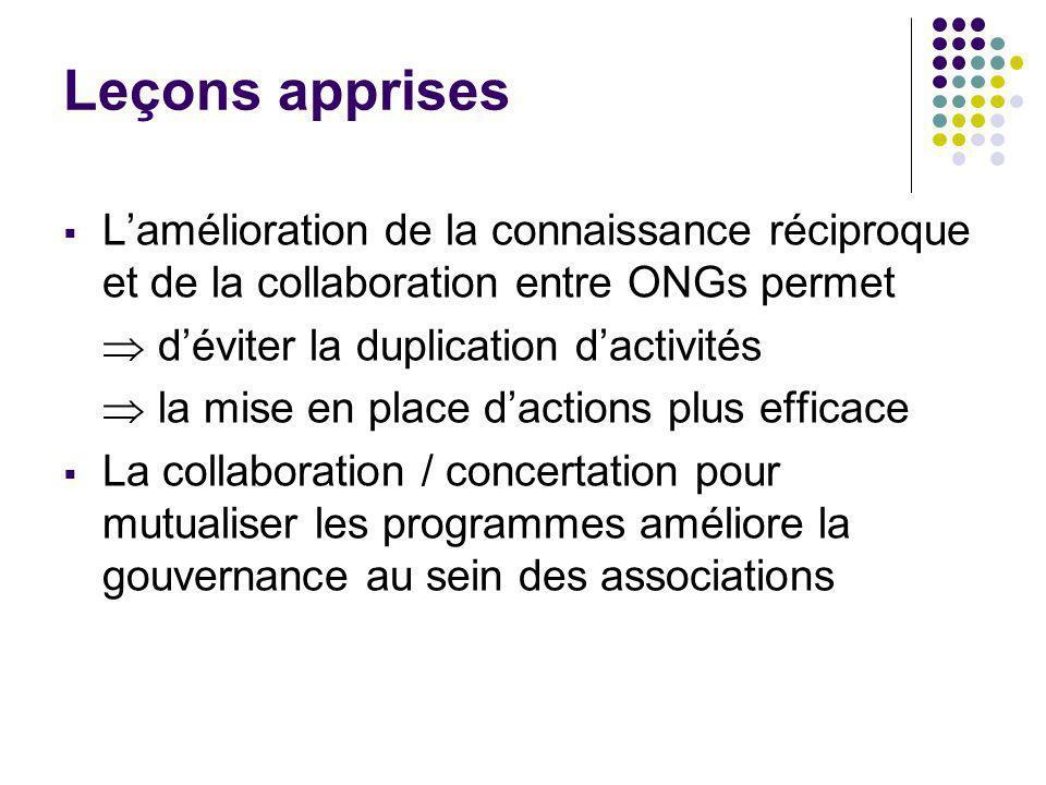 Leçons apprises Lamélioration de la connaissance réciproque et de la collaboration entre ONGs permet déviter la duplication dactivités la mise en place dactions plus efficace La collaboration / concertation pour mutualiser les programmes améliore la gouvernance au sein des associations