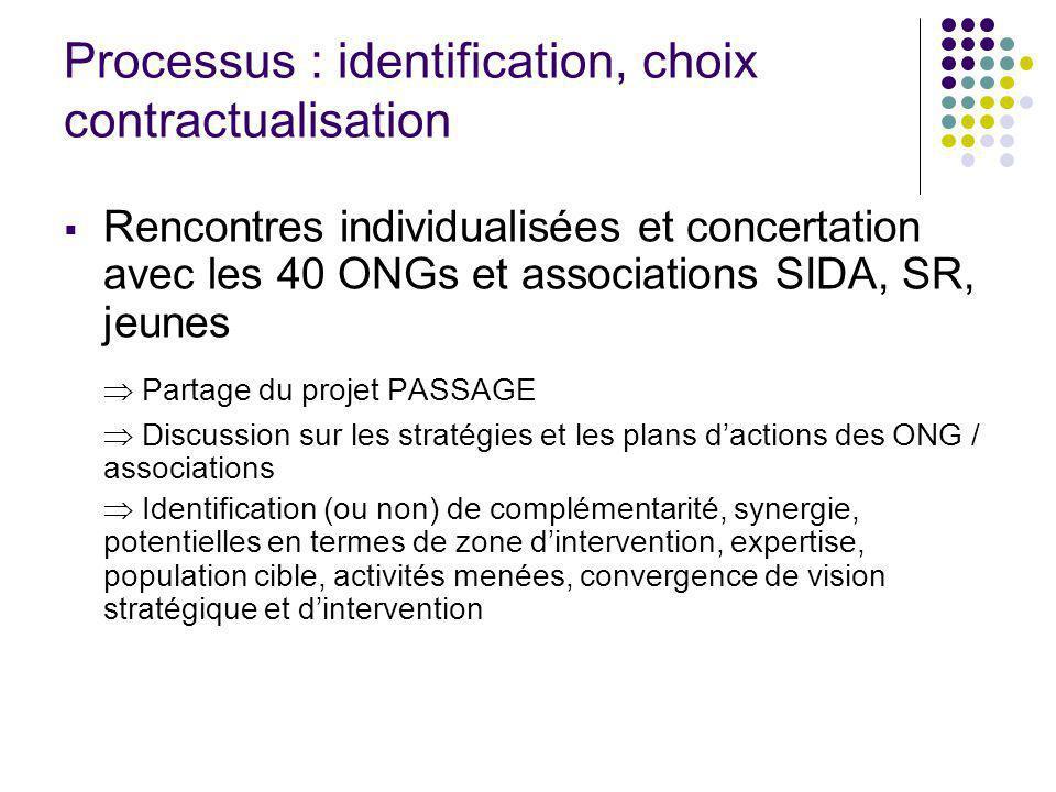 Processus : identification, choix contractualisation Rencontres individualisées et concertation avec les 40 ONGs et associations SIDA, SR, jeunes Part