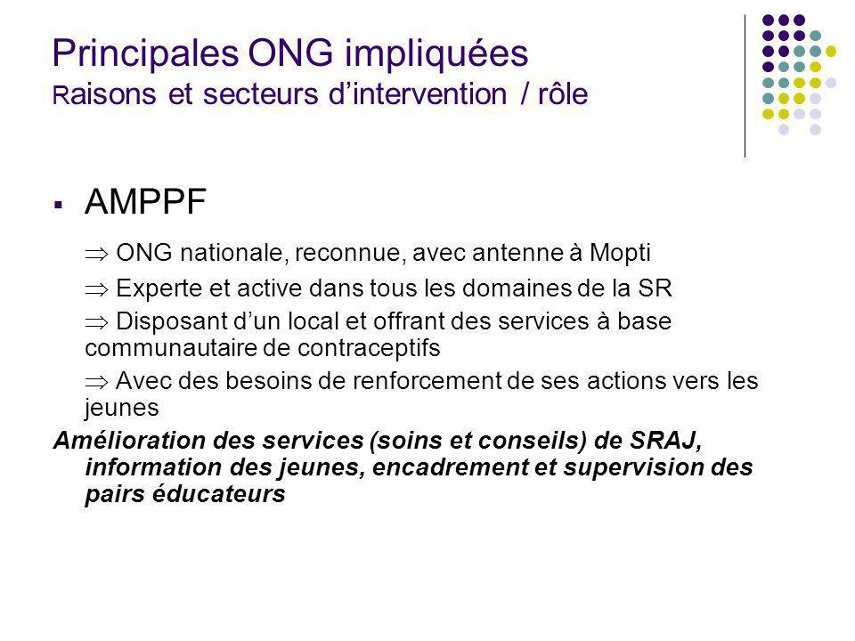 Principales ONG impliquées R aisons et secteurs dintervention / rôle AMPPF ONG nationale, reconnue, avec antenne à Mopti Experte et active dans tous l