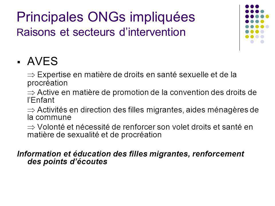 Principales ONGs impliquées R aisons et secteurs dintervention AVES Expertise en matière de droits en santé sexuelle et de la procréation Active en ma
