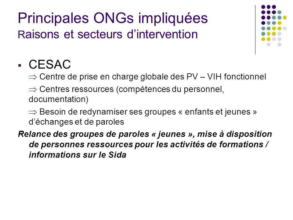 Principales ONGs impliquées R aisons et secteurs dintervention CESAC Centre de prise en charge globale des PV – VIH fonctionnel Centres ressources (co