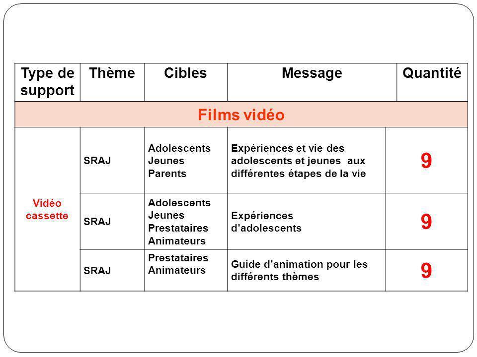Type de support ThèmeCiblesMessageQuantité Films vidéo Vidéo cassette SRAJ Adolescents Jeunes Parents Expériences et vie des adolescents et jeunes aux