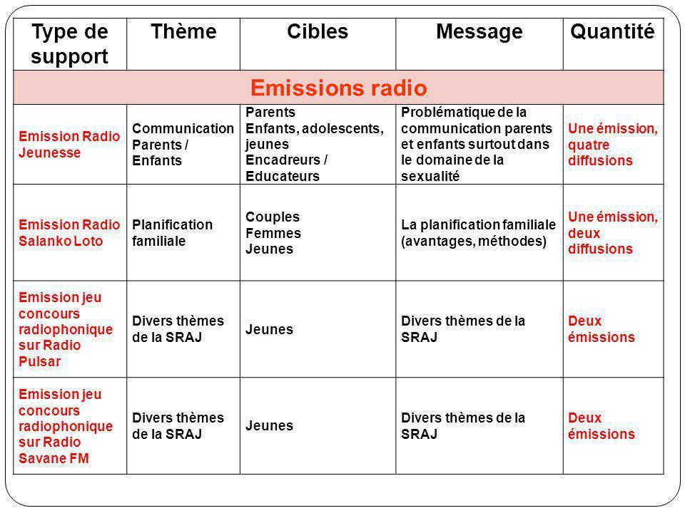 Type de support ThèmeCiblesMessageQuantité Emissions radio Emission Radio Jeunesse Communication Parents / Enfants Parents Enfants, adolescents, jeune