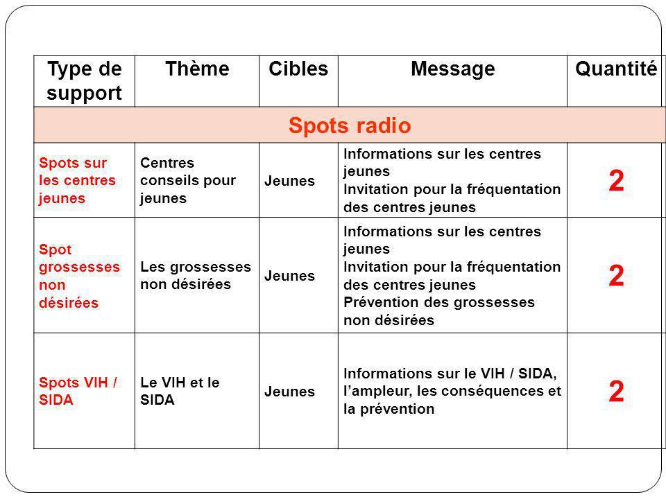 Type de support ThèmeCiblesMessageQuantité Spots radio Spots sur les centres jeunes Centres conseils pour jeunes Jeunes Informations sur les centres j
