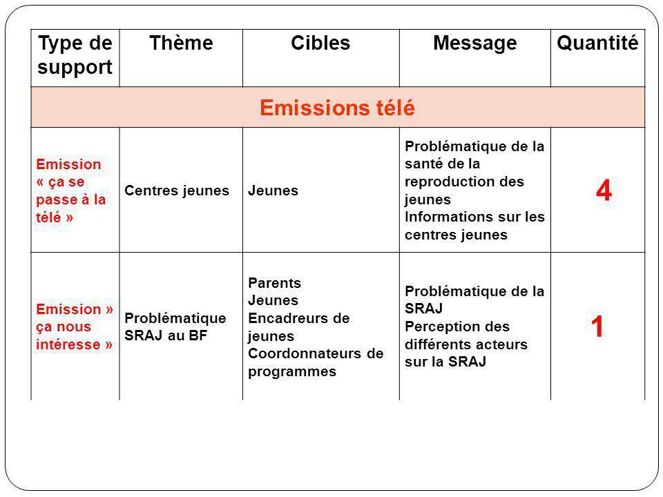 Type de support ThèmeCiblesMessageQuantité Emissions télé Emission « ça se passe à la télé » Centres jeunesJeunes Problématique de la santé de la repr