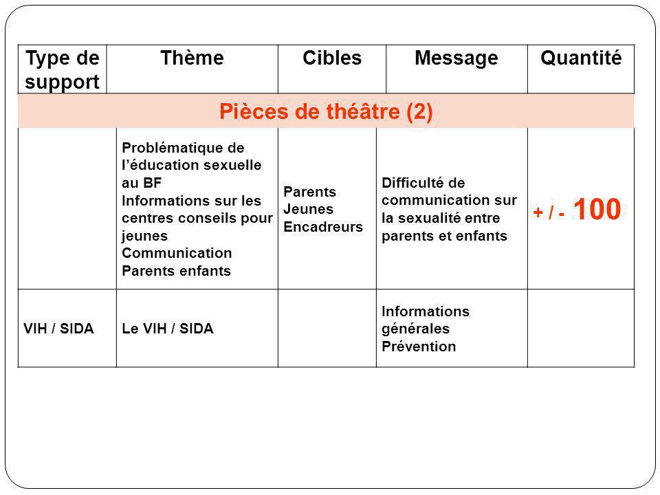 Type de support ThèmeCiblesMessageQuantité Pièces de théâtre (2) Problématique de léducation sexuelle au BF Informations sur les centres conseils pour