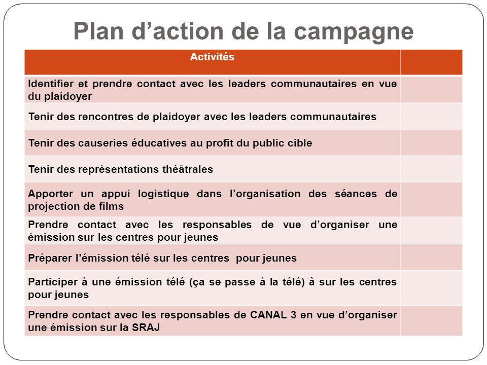 Plan daction de la campagne Activités Identifier et prendre contact avec les leaders communautaires en vue du plaidoyer Tenir des rencontres de plaido