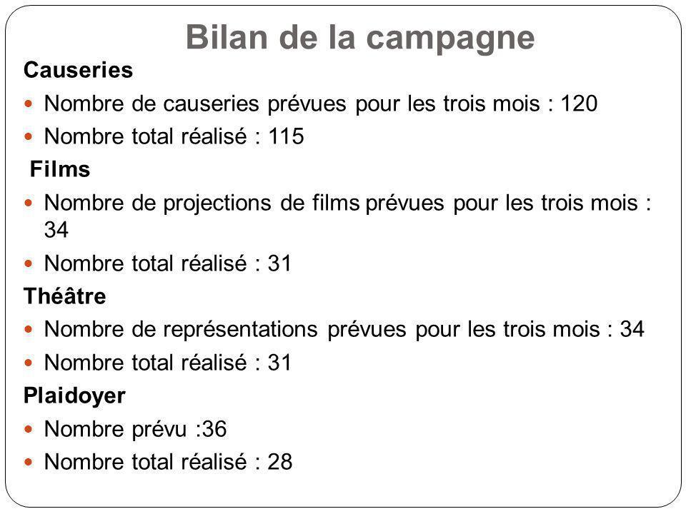 Bilan de la campagne Causeries Nombre de causeries prévues pour les trois mois : 120 Nombre total réalisé : 115 Films Nombre de projections de films p