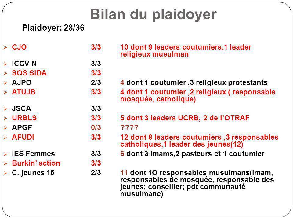Bilan du plaidoyer Plaidoyer: 28/36 CJO 3/310 dont 9 leaders coutumiers,1 leader religieux musulman ICCV-N3/3 SOS SIDA 3/3 AJPO2/34 dont 1 coutumier,3 religieux protestants ATUJB3/34 dont 1 coutumier,2 religieux ( responsable mosquée, catholique) JSCA3/3 URBLS3/35 dont 3 leaders UCRB, 2 de lOTRAF APGF0/3 ???.