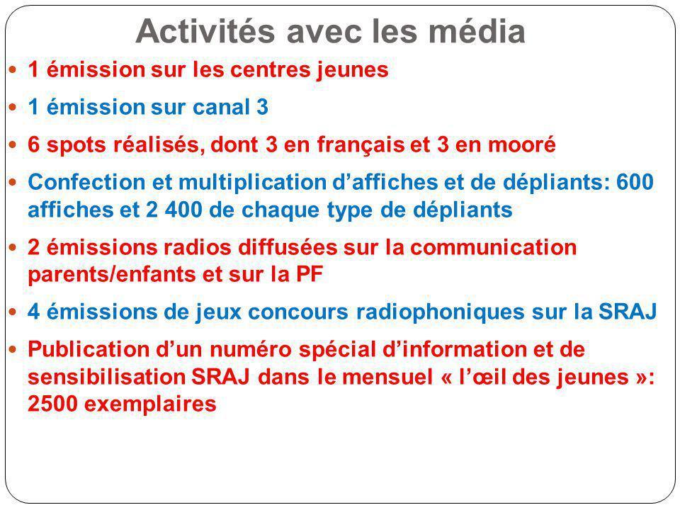 Activités avec les média 1 émission sur les centres jeunes 1 émission sur canal 3 6 spots réalisés, dont 3 en français et 3 en mooré Confection et mul