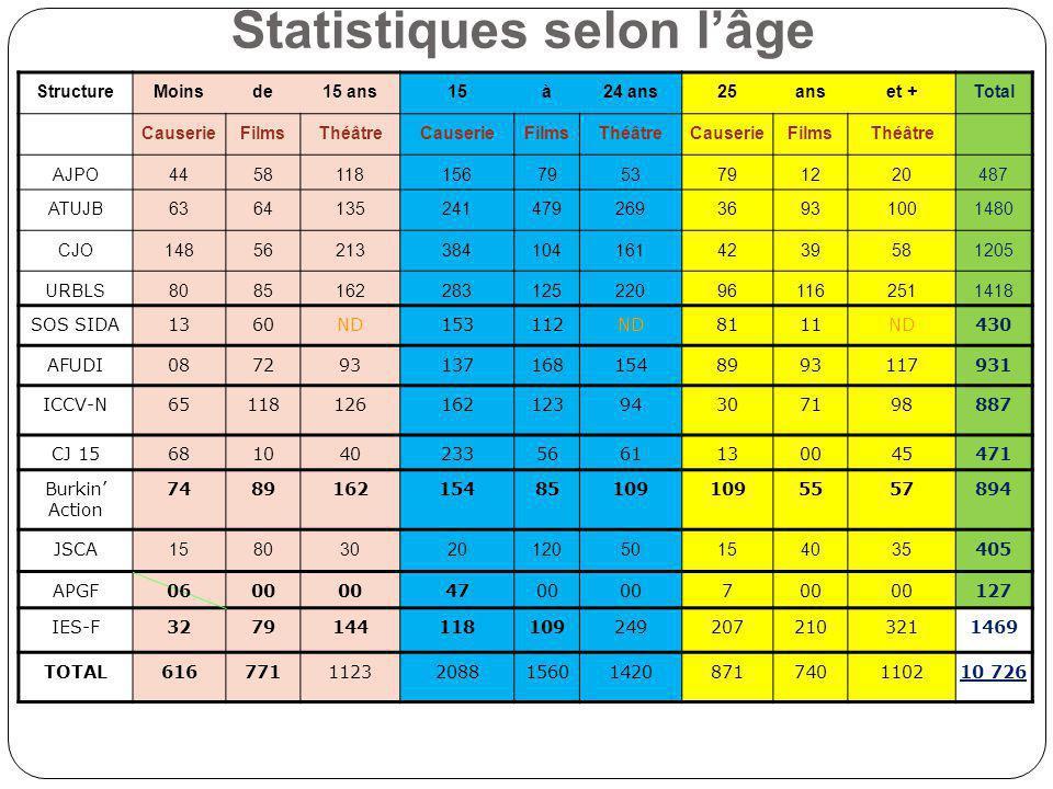 Statistiques selon lâge StructureMoinsde15 ans15à24 ans25anset +Total CauserieFilmsThéâtreCauserieFilmsThéâtreCauserieFilmsThéâtre AJPO445811815679537